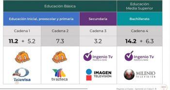 canales educación distancia 2020