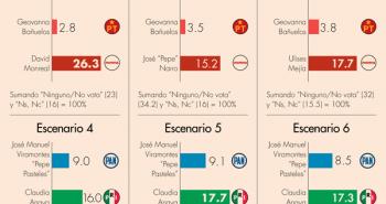 encuesta candidatos zacatecas