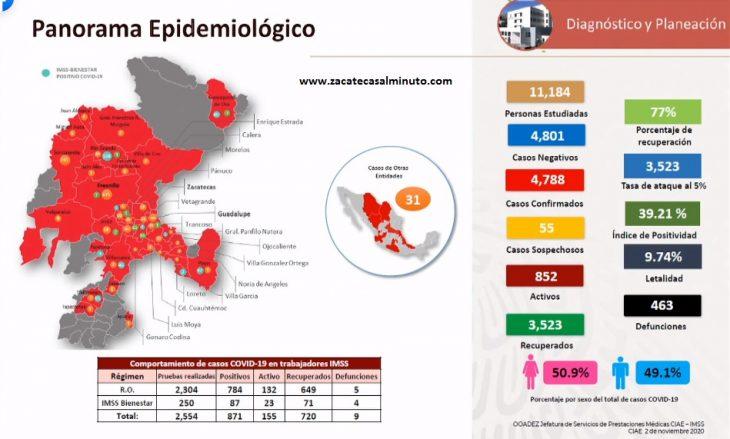 Mapa Epidemiológico en Zacatecas   Noviembre 2020.